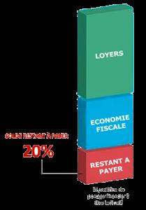 Accompagnement du financement de l'acquisition immobilière, portage financier, loyers et défiscalisation