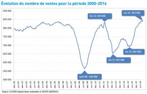 évolution des ventes sur le marché de l'immobilier