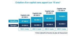 création d'un capital sans apport sur 10 ans*