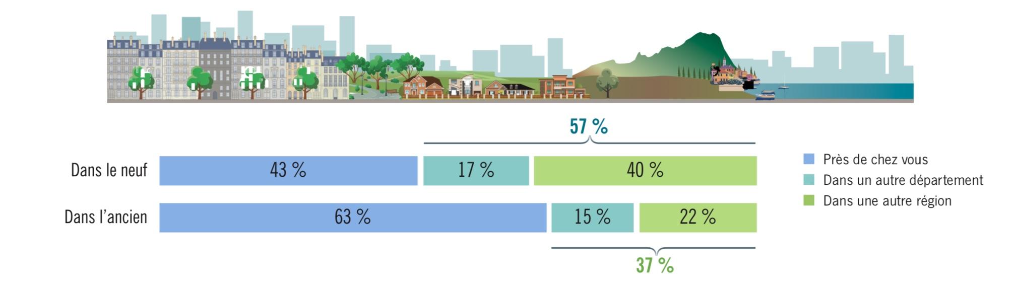 investir dans l' immobilier locatif loin de chez soi